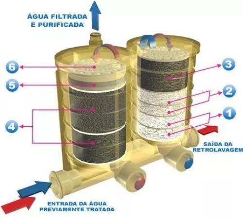 refil para purificador palladium